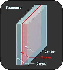 Триплекс, схема и состав