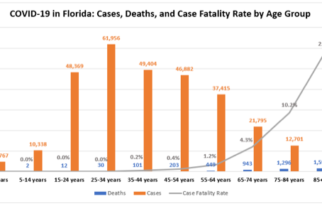Impact of COVID-19 in the State of Florida