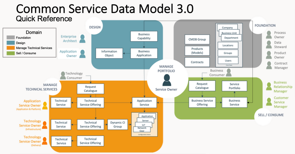 Graphic of the Common Service Data Model 3.0