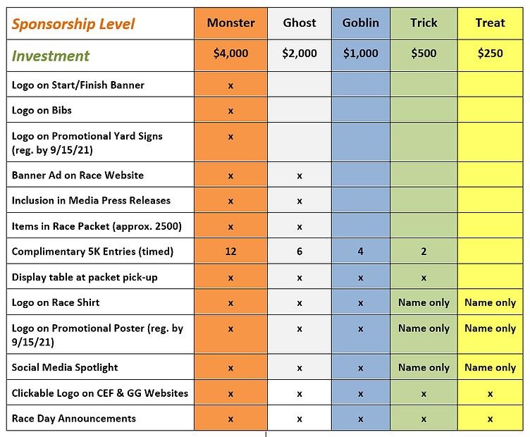 GG21 Sponsor Level Grid.PNG rev.PNG