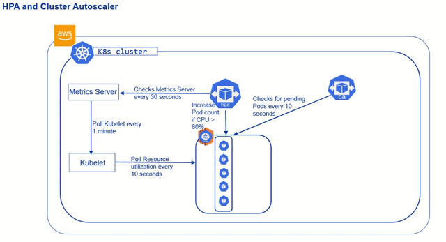 Kubernetes Tutorial Series: Pod Autoscaling and Cluster Autoscaling