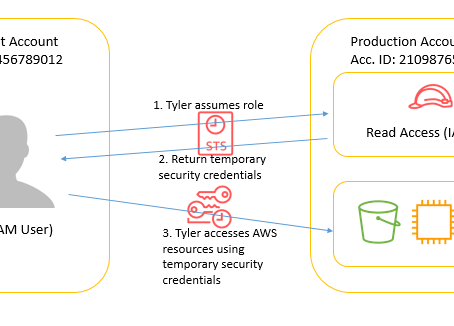 AWS Cross Account Access: Deep Dive