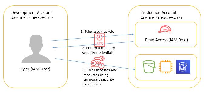 AWS Cross Account Access: Deep Dive