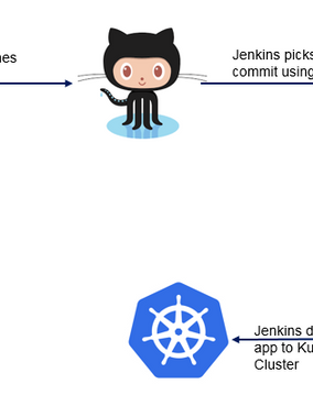 Setup CI-CD Pipeline on Kubernetes using Jenkins