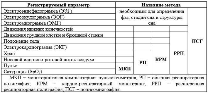 регистрируемые параметры различных диагностических систем
