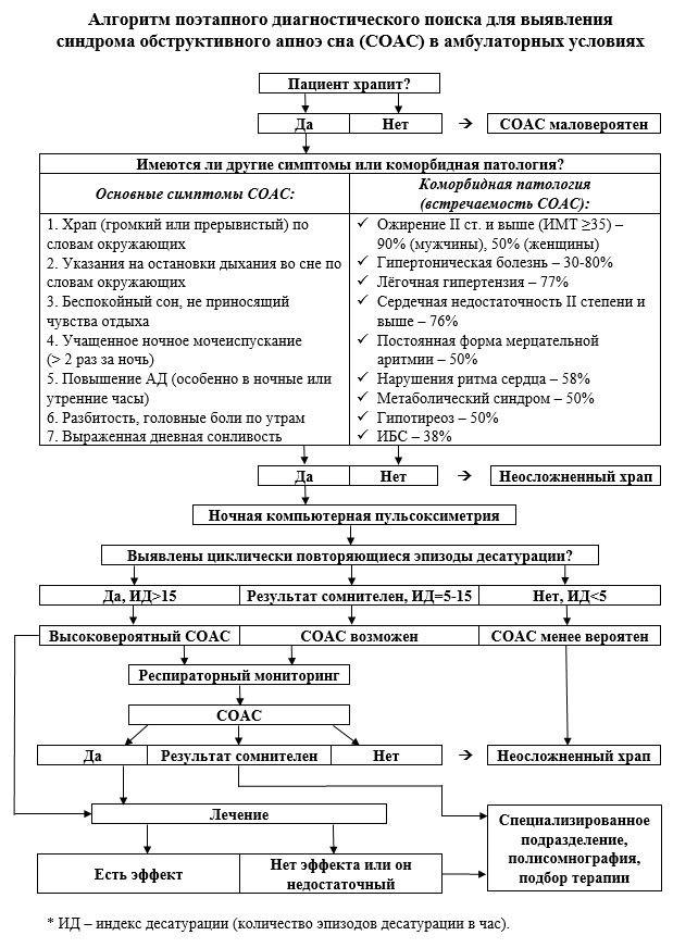 Алгоритм диагностики СОАС