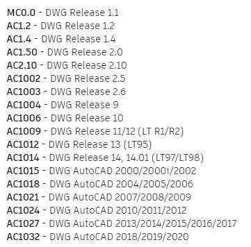 Lista de códigos de versão do padrão DWG/DXF