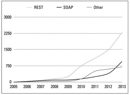Nesting Software REST API