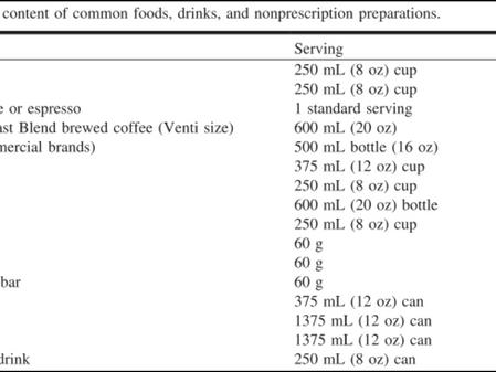 Endurance and Caffeine