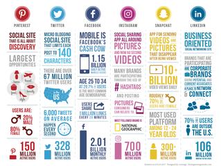 Key Differences Between Social Media Platforms