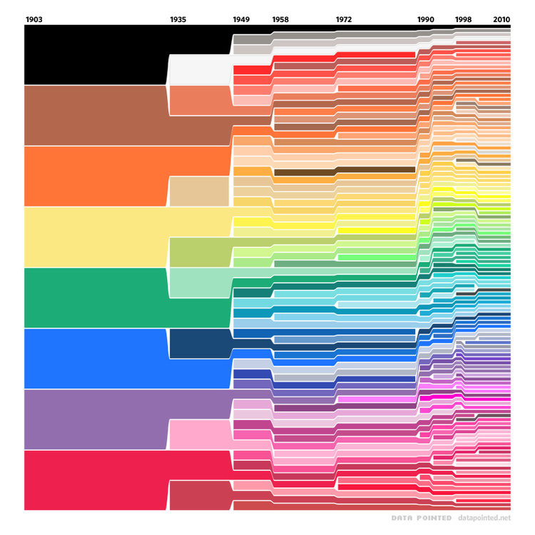 Crayola Crayons Colors by Velo  1903 - 2010