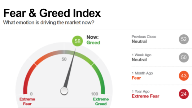 I collaborated cross functionally to create the Fear & Greed Index, a product that uses 7 indicators (stock price strength, stock price momentum, stock price breadth, put and call options, junk bond demand, market volatility and safe haven demand) to measure what emotion is driving the stock market on a daily basis.