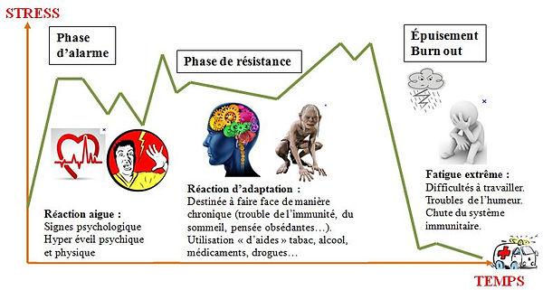 Stress chronique.JPG