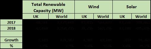 UK v World. Data from IRENA 2019