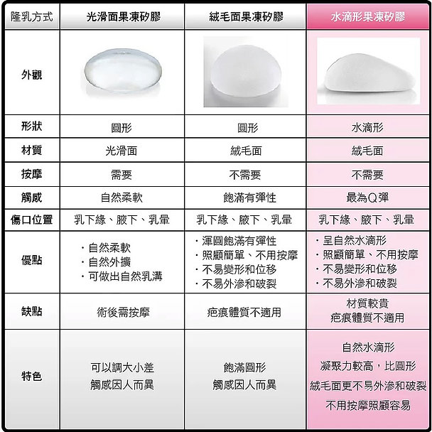 水滴隆乳-材質比較表(修改).jpg