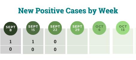 COVID-19 Case Dashboard: September 22
