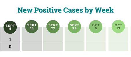 COVID-19 Case Dashboard: September 8