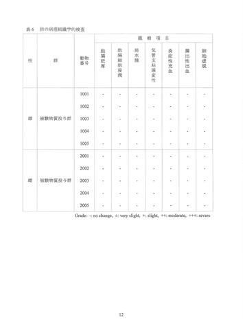 D-REX抗菌・抗ウイルスコーティング マウスにおける急性吸入毒性試験_報告書210305-12.jpg