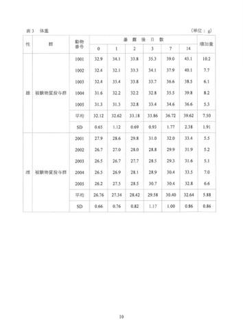 D-REX抗菌・抗ウイルスコーティング マウスにおける急性吸入毒性試験_報告書210305-10.jpg