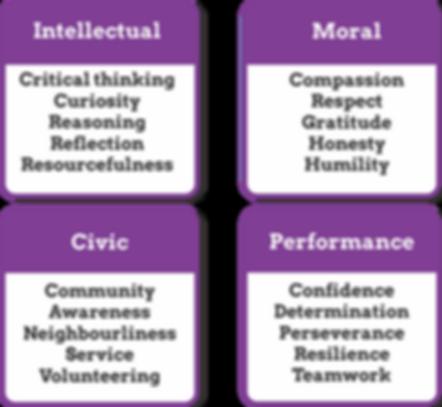 Character_Virtue_Awareness_Development.p