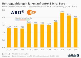 ÖRR-infografik_2284_einnahmen_der_oeffe