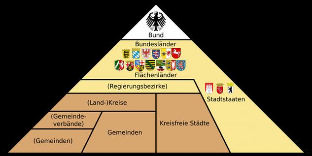 D-Administrative_Gliederung_Deutschlands