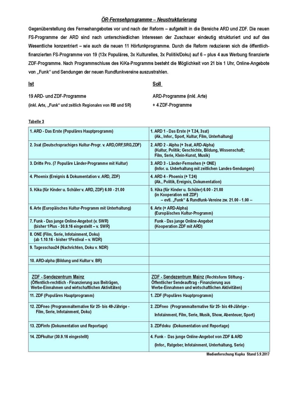 FS-Reform _rundfunk-agenda-2020_rev-2018