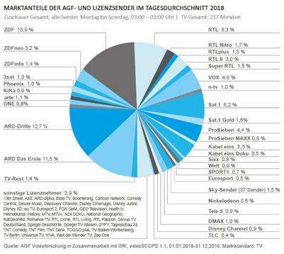Marktanteile Tagesdurchschnitt 2018