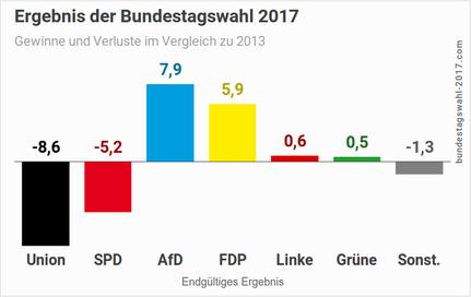D-Bundestagswahl-Gewinne-und-Verluste-1-