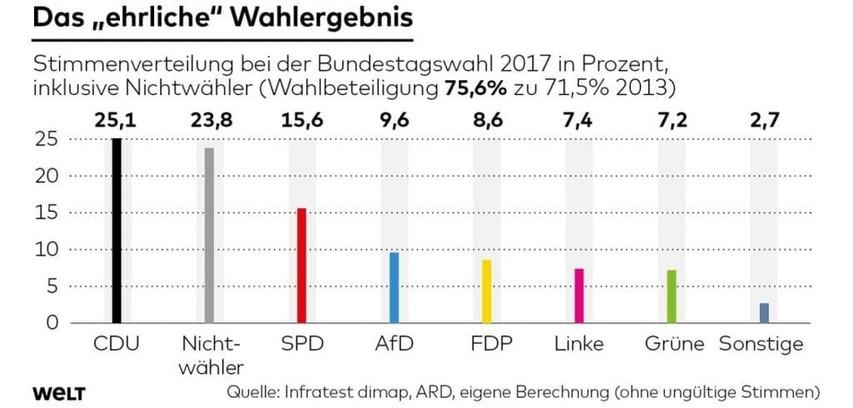 D-Wahlerg.-17-DWO-IP-BTW-EhrlichesWahler
