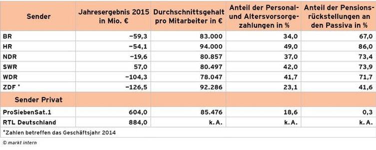 RTEmagicC_Tabelle_UEbersicht_Kosten_der_