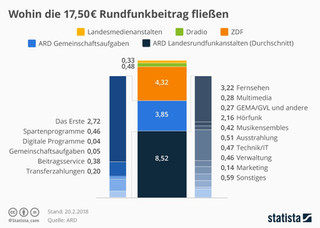 ÖRR-infografik_5030_wohin_die_17_50_eur