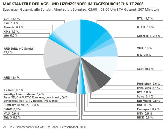 Marktanteile Tagesdurchschnitt 2008