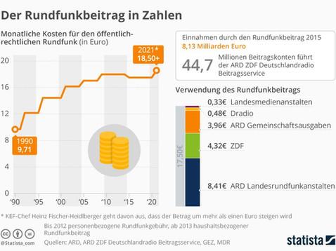ÖRR-infografik_9563_daten_zum_rundfunkb