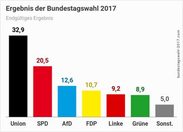 D-Ergebnis-der-Bundestagswahl-1.png