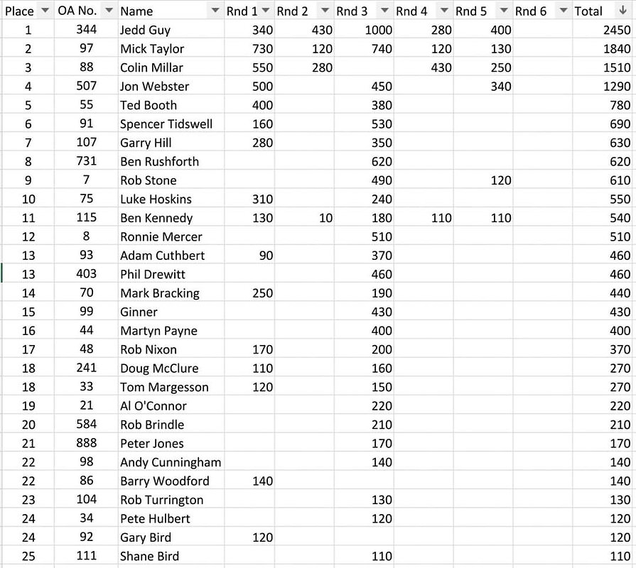 OA Points 24.08.21.jpg