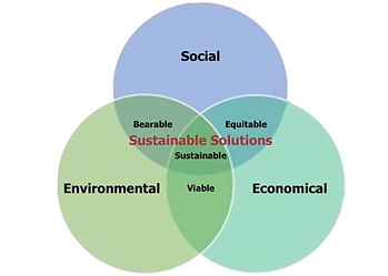 Overlapping 3 circles venn diagram of social, environmental & economical elements for Sustainable Use Wildlife Conservation.