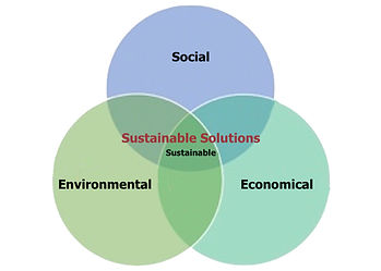 Venn diagram of social, environmental & economical elements for balancing Sustainable Use Wildlife Conservation.