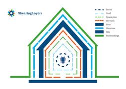 Mersch, Shearing Layers model