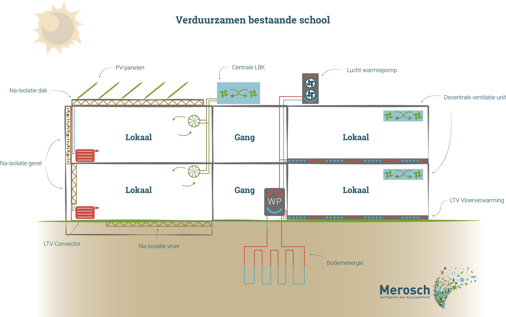 Verduurzamen School