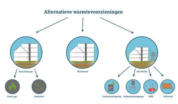 Alternatieve warmtevoorzieningen