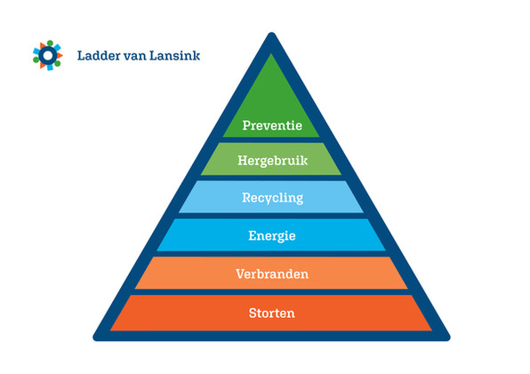 Merosch, Ladder van Lansink