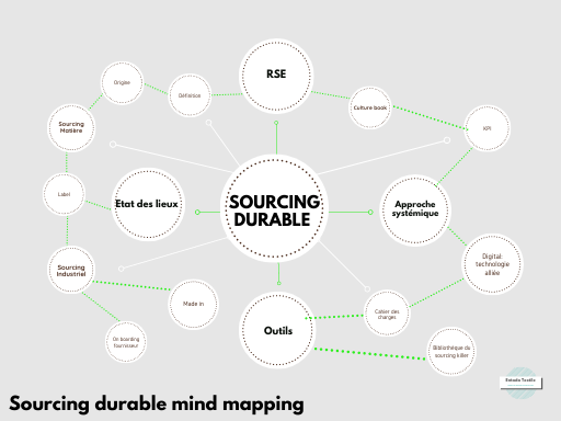 _Mind Map _ sourcing KM 0.png