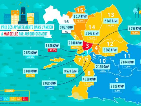 Immobilier : les écarts des prix à Marseille se creusent entre les arrondissements !