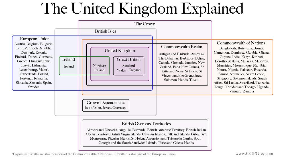 United Kingdom Explained