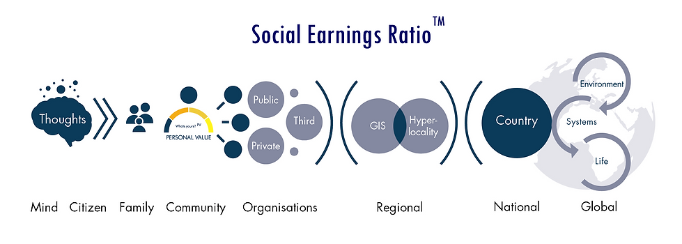 Social Earnings Ratio