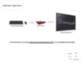 Digital Menu Single Store, Single Screen Configuration