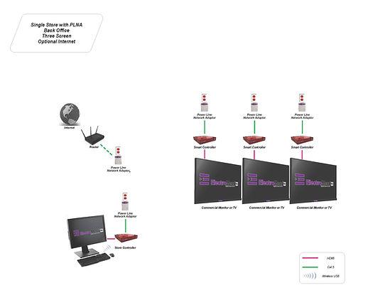 Digital Menus Power Line Network Adapters