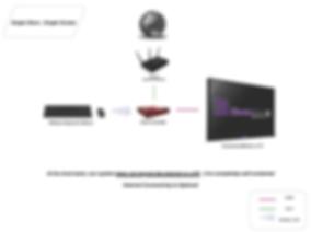 Digital menu single store, single screen configuration with internet