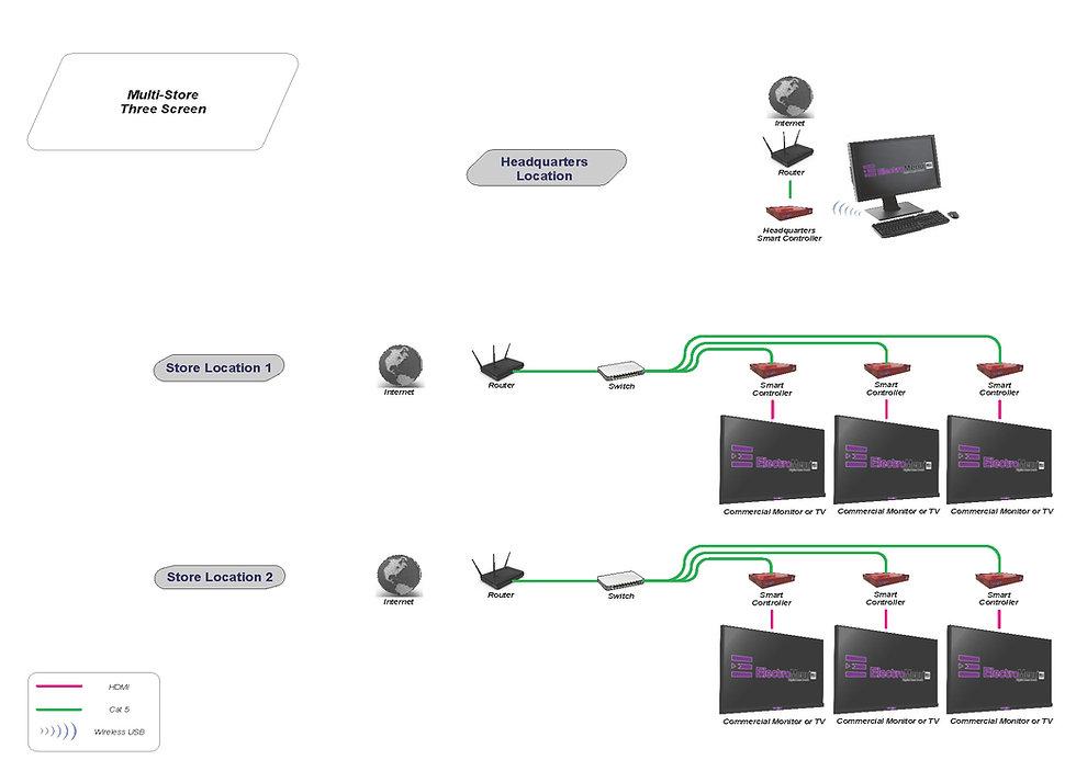 Digital Menu Multi-Store Configuration